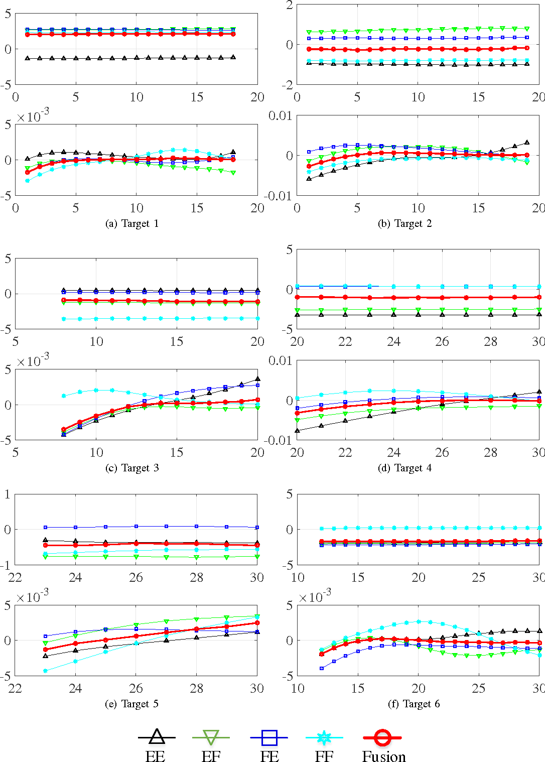 Figure 2 for Joint Detection and Tracking for Multipath Targets: A Variational Bayesian Approach