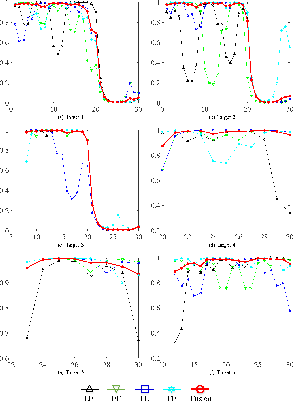 Figure 3 for Joint Detection and Tracking for Multipath Targets: A Variational Bayesian Approach