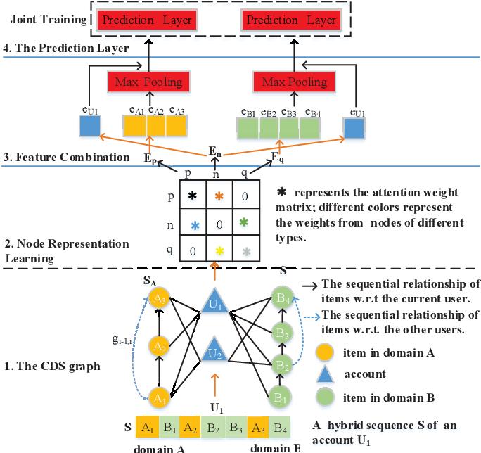 Figure 1 for DA-GCN: A Domain-aware Attentive Graph Convolution Network for Shared-account Cross-domain Sequential Recommendation