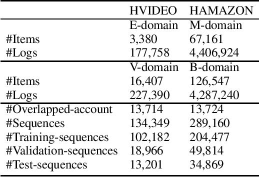 Figure 2 for DA-GCN: A Domain-aware Attentive Graph Convolution Network for Shared-account Cross-domain Sequential Recommendation