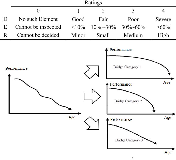 PDF] Estimation of Bridge Life Cycle MR&R Costs Using a