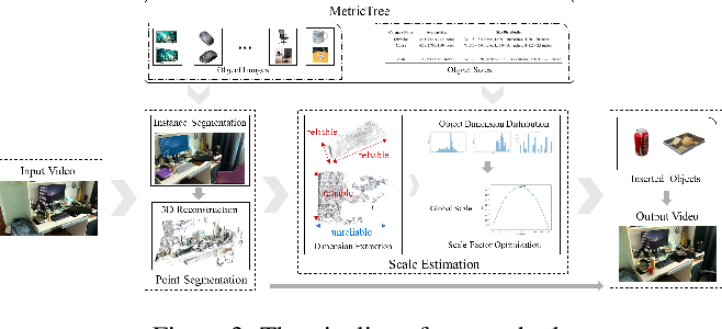 Figure 3 for Scale-aware Insertion of Virtual Objects in Monocular Videos