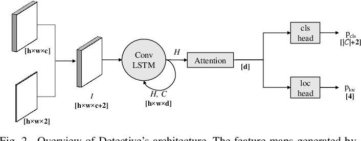 Figure 1 for Detective: An Attentive Recurrent Model for Sparse Object Detection