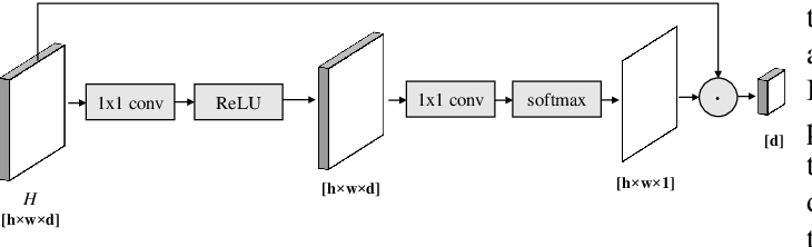 Figure 2 for Detective: An Attentive Recurrent Model for Sparse Object Detection