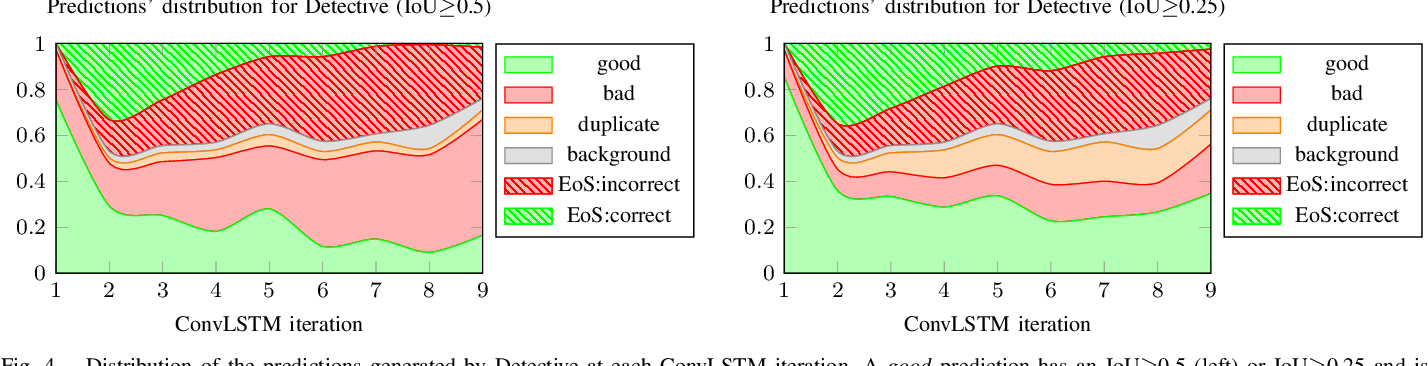 Figure 3 for Detective: An Attentive Recurrent Model for Sparse Object Detection
