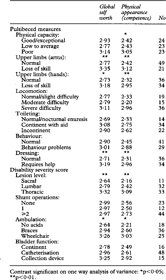 Table 3 Means ofglobal selfworth and competence ratings for physical appearance as a function ofphysical status. Parameters with significant correlations only; functional categories groupedfor smaller numbers