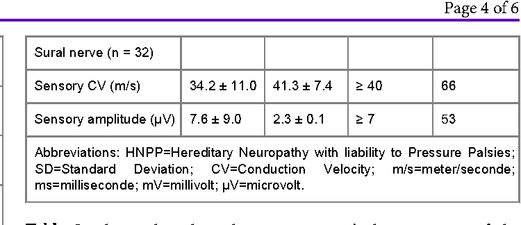 Table 2 Electrophysiological Sensory Nerves Characteristics Of The Patients With HNPP Due To
