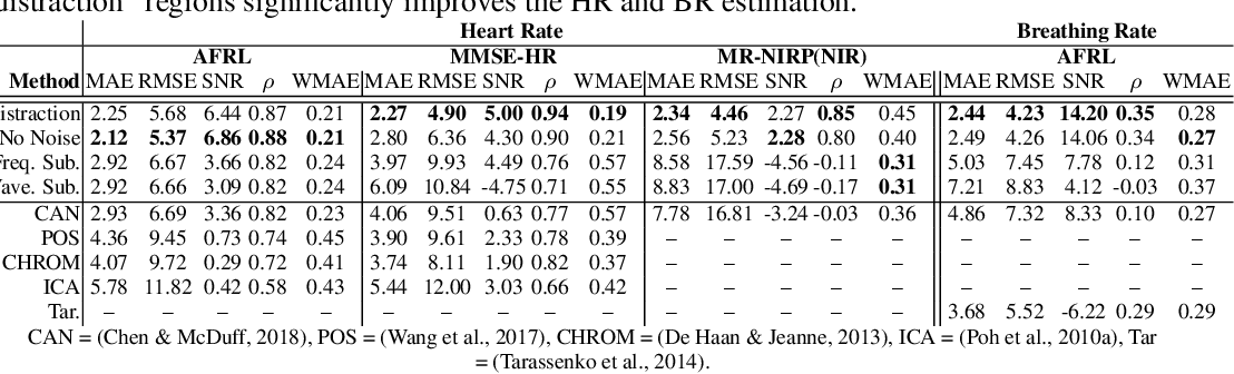 Figure 2 for The Benefit of Distraction: Denoising Remote Vitals Measurements using Inverse Attention