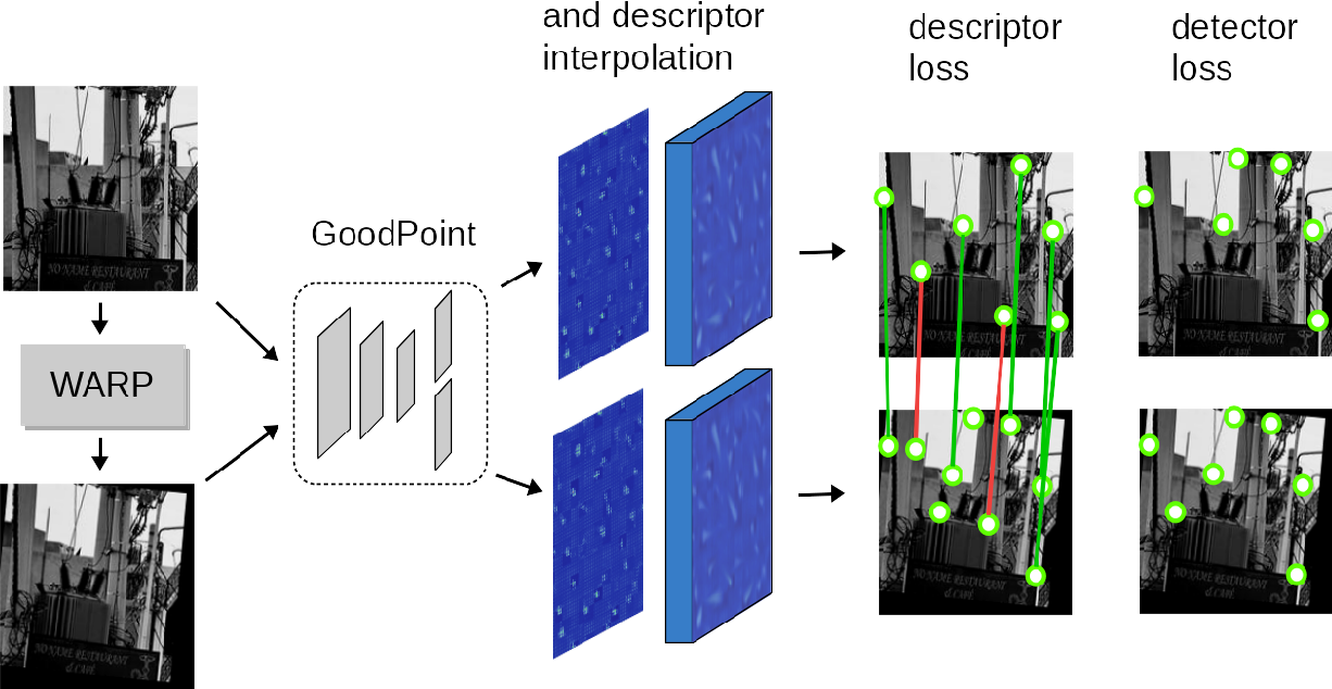 Figure 1 for GoodPoint: unsupervised learning of keypoint detection and description