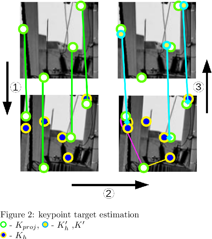Figure 2 for GoodPoint: unsupervised learning of keypoint detection and description