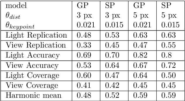 Figure 3 for GoodPoint: unsupervised learning of keypoint detection and description