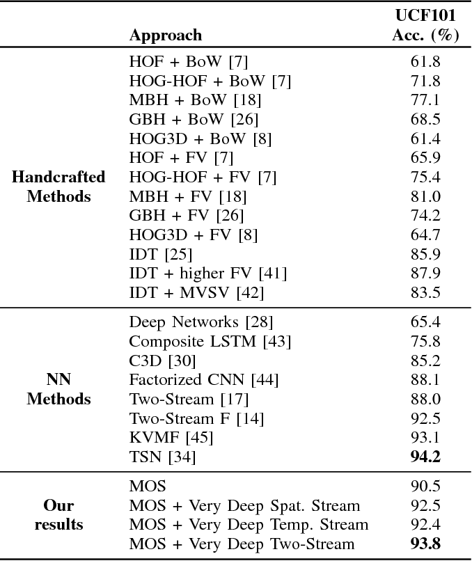 Table II from Activity Recognition Based on a Magnitude