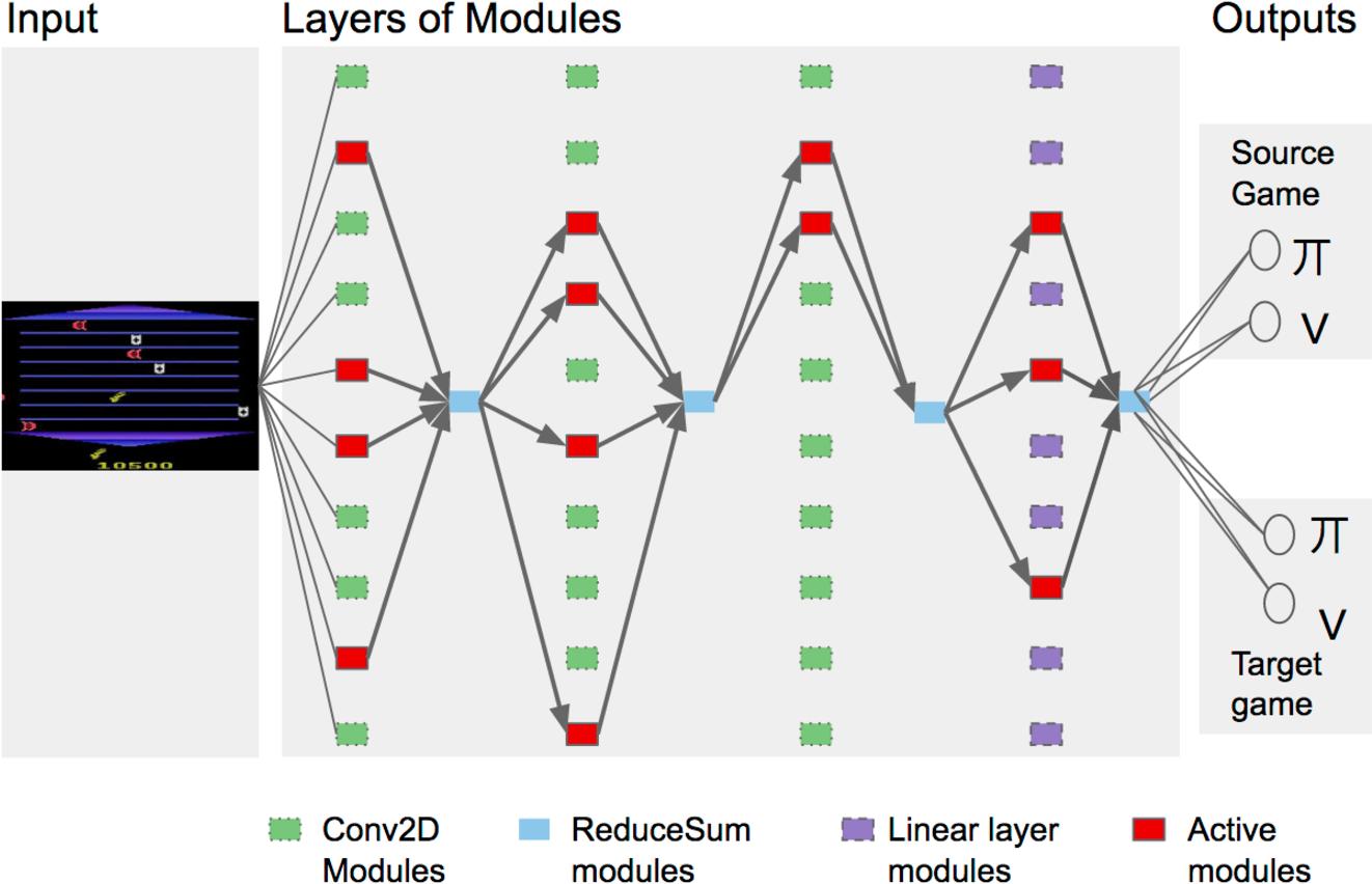 Figure 2 for PathNet: Evolution Channels Gradient Descent in Super Neural Networks