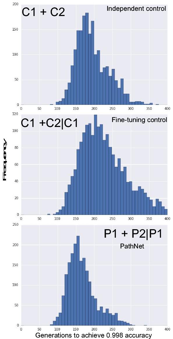 Figure 3 for PathNet: Evolution Channels Gradient Descent in Super Neural Networks