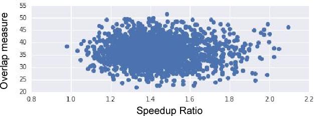 Figure 4 for PathNet: Evolution Channels Gradient Descent in Super Neural Networks