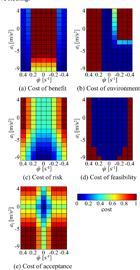 A Novel Cost Function for Decision-Making Strategies in Automotive