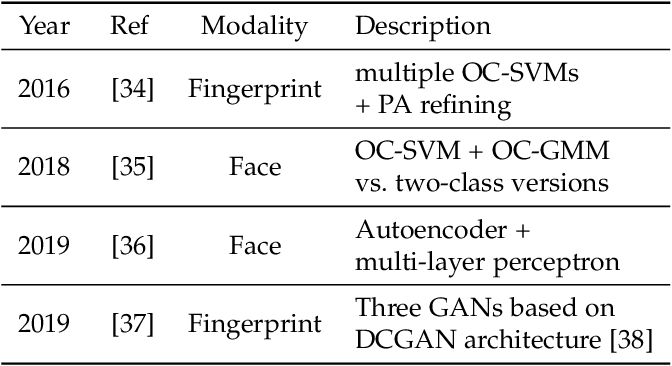 Figure 3 for Anomaly Detection with Convolutional Autoencoders for Fingerprint Presentation Attack Detection