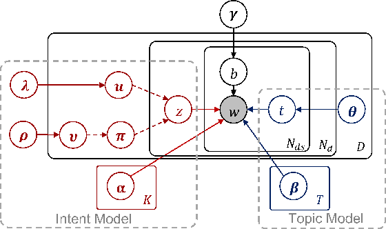 Figure 3 for Jointly Modeling Topics and Intents with Global Order Structure
