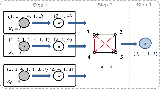 Figure 4 for Jointly Modeling Topics and Intents with Global Order Structure