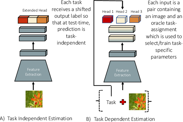 Figure 1 for Lifelong Learning Without a Task Oracle
