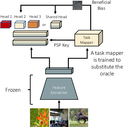 Figure 2 for Lifelong Learning Without a Task Oracle