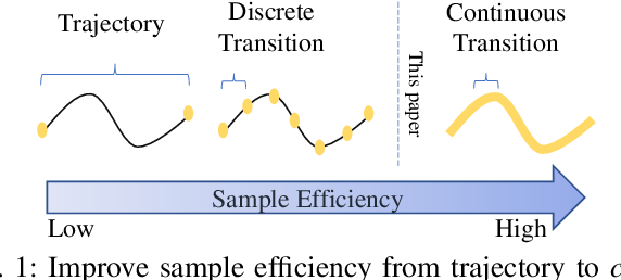 Figure 1 for Continuous Transition: Improving Sample Efficiency for Continuous Control Problems via MixUp