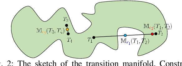 Figure 2 for Continuous Transition: Improving Sample Efficiency for Continuous Control Problems via MixUp