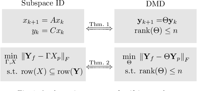 Figure 1 for Unifying Theorems for Subspace Identification and Dynamic Mode Decomposition