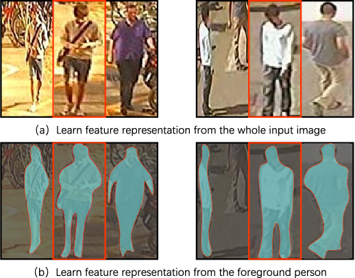 Figure 1 for Discriminative Feature Learning with Foreground Attention for Person Re-Identification