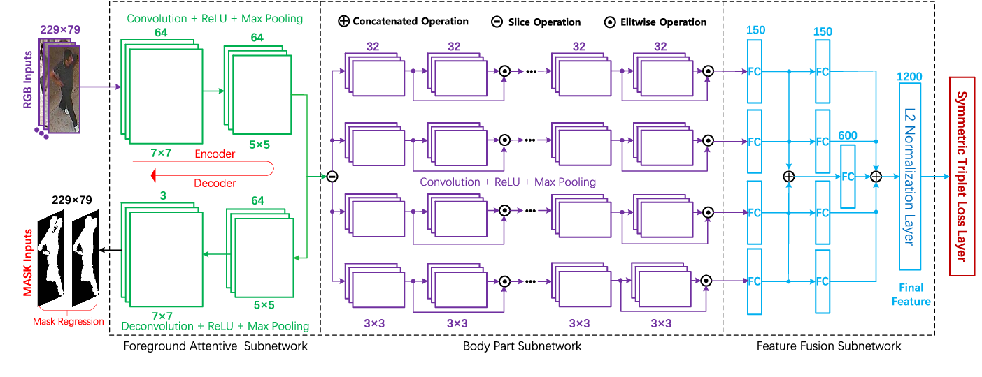 Figure 2 for Discriminative Feature Learning with Foreground Attention for Person Re-Identification