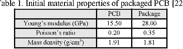 Table 1. Initial material properties of packaged PCB [22]