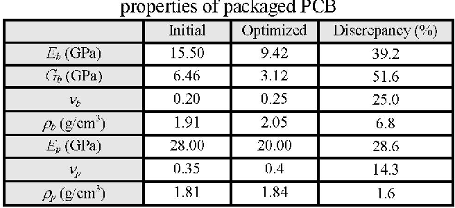 Table 3. Comparison between initial and optimized material