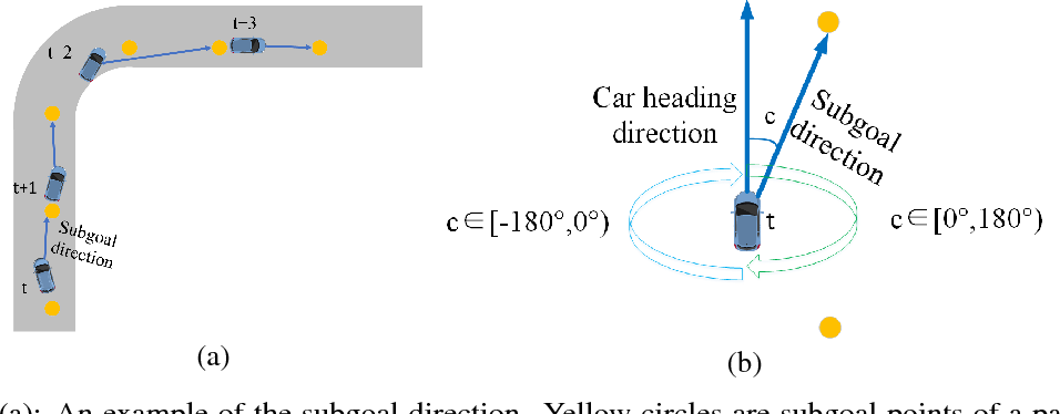 Figure 3 for End-to-end driving simulation via angle branched network