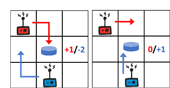 Figure 1 for Inducing Cooperative behaviour in Sequential-Social dilemmas through Multi-Agent Reinforcement Learning using Status-Quo Loss