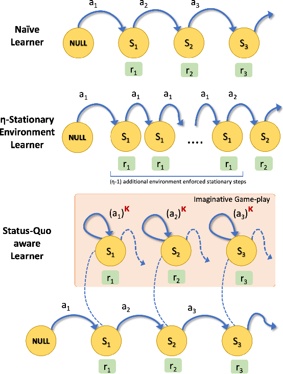 Figure 3 for Inducing Cooperative behaviour in Sequential-Social dilemmas through Multi-Agent Reinforcement Learning using Status-Quo Loss