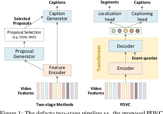 Figure 1 for End-to-End Dense Video Captioning with Parallel Decoding