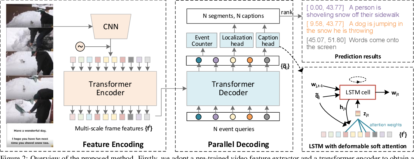 Figure 3 for End-to-End Dense Video Captioning with Parallel Decoding