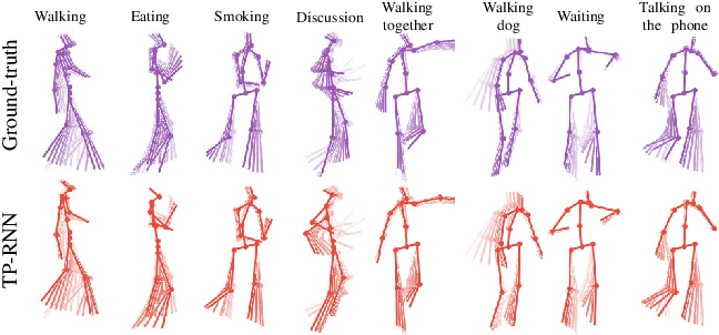 Figure 1 for Action-Agnostic Human Pose Forecasting