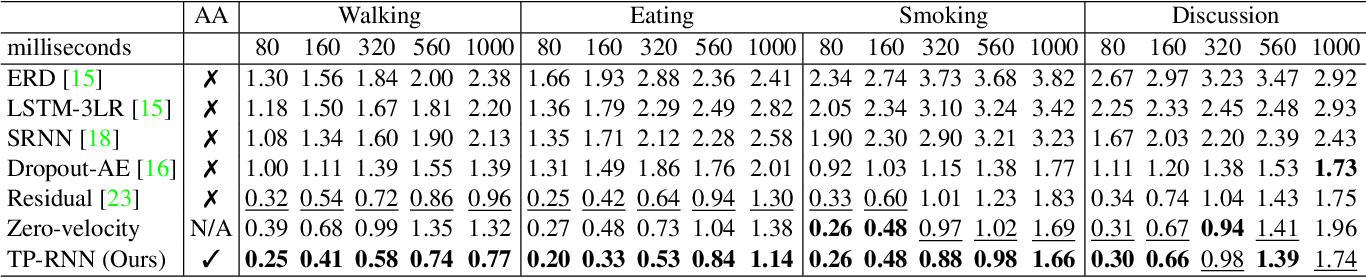 Figure 4 for Action-Agnostic Human Pose Forecasting