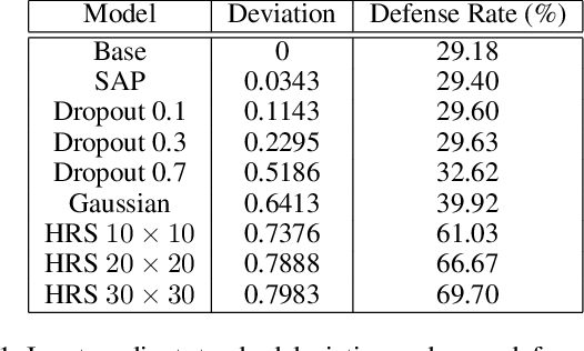 Figure 1 for Protecting Neural Networks with Hierarchical Random Switching: Towards Better Robustness-Accuracy Trade-off for Stochastic Defenses
