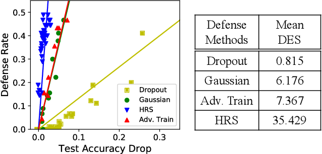 Figure 3 for Protecting Neural Networks with Hierarchical Random Switching: Towards Better Robustness-Accuracy Trade-off for Stochastic Defenses