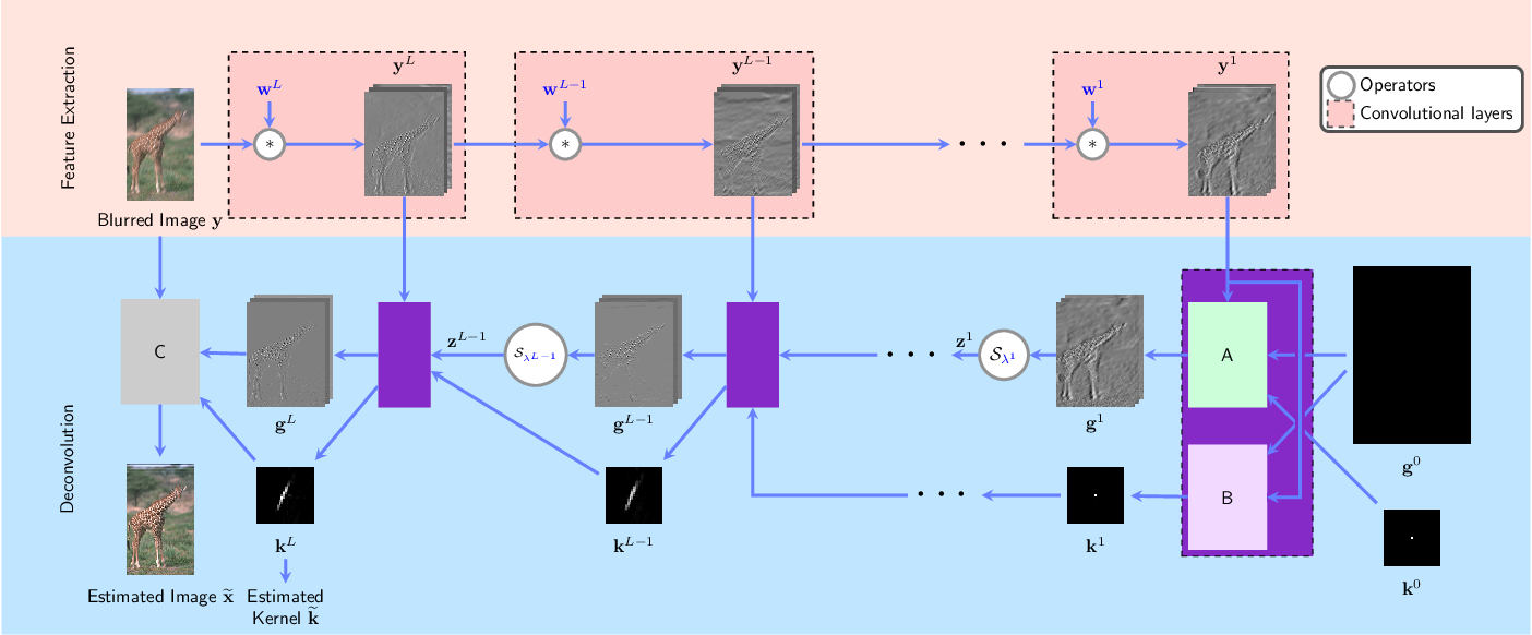 Figure 1 for An Algorithm Unrolling Approach to Deep Image Deblurring