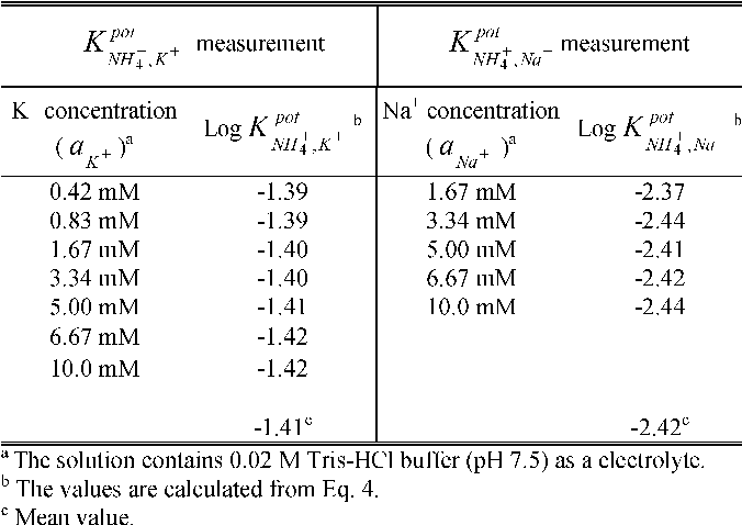 sodium potassium and urea measurement Physiology potassium is the major intracellular cation (intracellular k + concentration is approximately 140 meq/l) and is important for maintaining resting membrane.