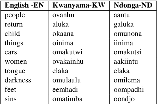 Figure 3 for Bilingual Dictionary Induction for Bantu Languages