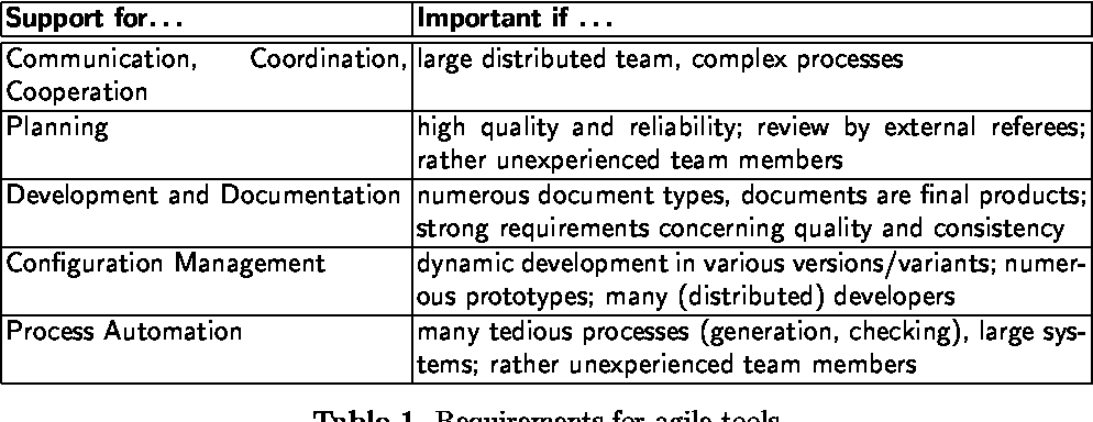 Table 1 from Do We Need 'Agile' Software Development Tools