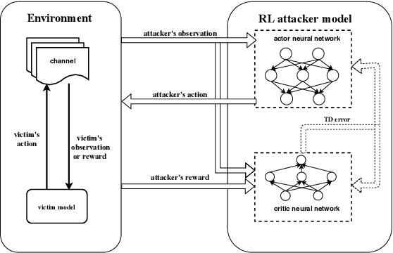 Figure 3 for Adversarial jamming attacks and defense strategies via adaptive deep reinforcement learning