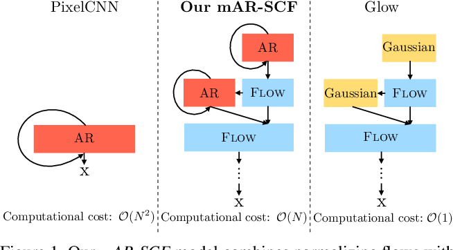 Figure 1 for Normalizing Flows with Multi-Scale Autoregressive Priors