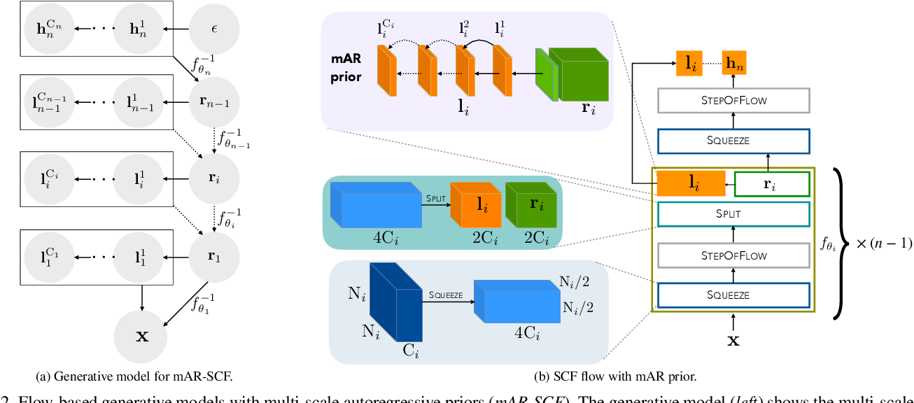 Figure 3 for Normalizing Flows with Multi-Scale Autoregressive Priors