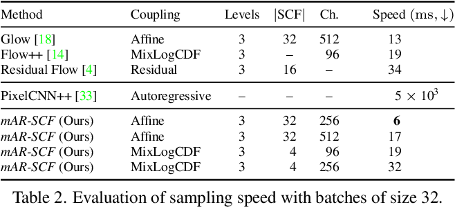 Figure 4 for Normalizing Flows with Multi-Scale Autoregressive Priors