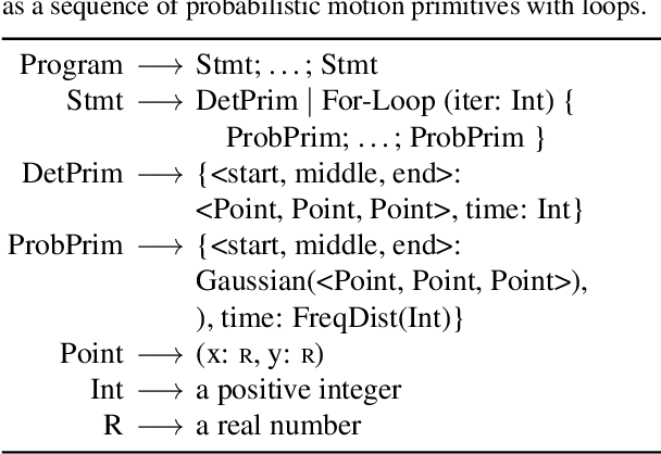 Figure 3 for Hierarchical Motion Understanding via Motion Programs